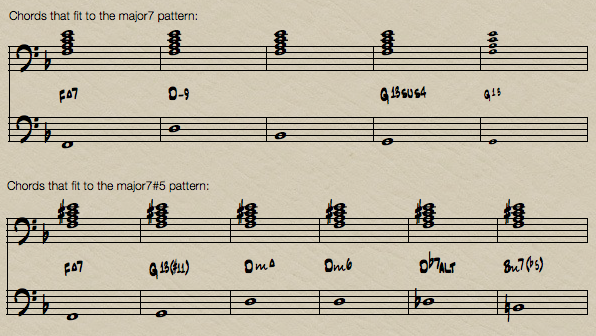piano chord chart. D-flat piano chords is a